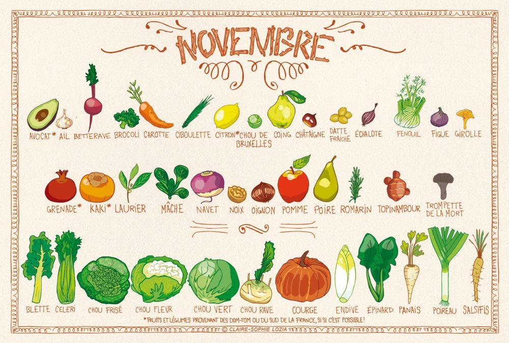 calendrier-de-fruits-et-légumes-de-saison-de-novembre-wildforkblog