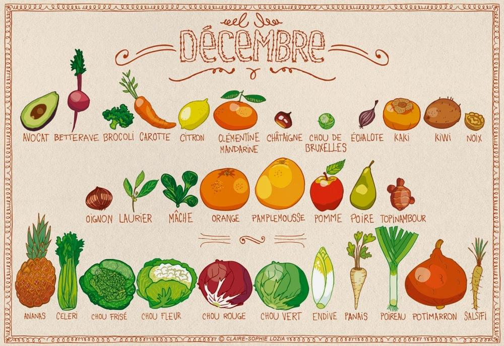 fruits et legumes decembre wild fork